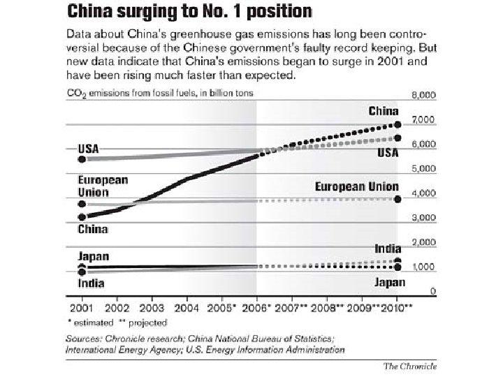 China emission