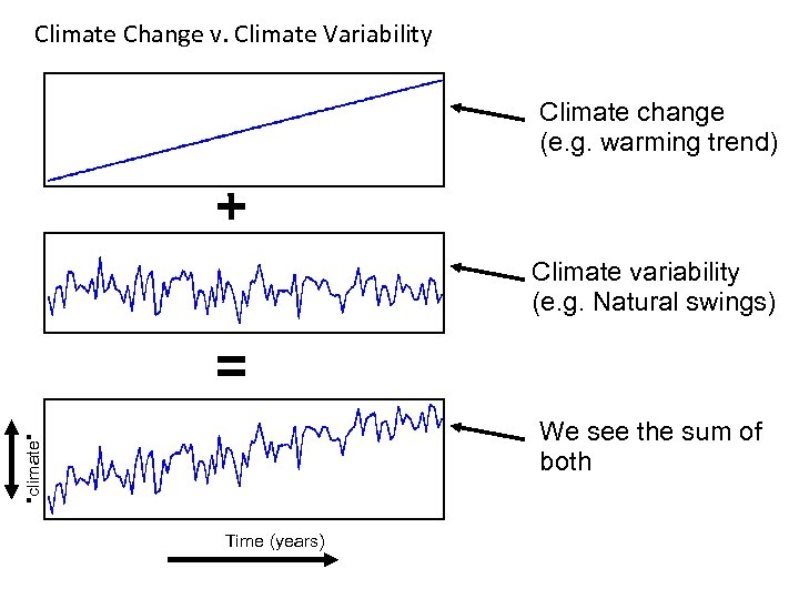 Climate Change v. Climate Variability Climate change (e. g. warming trend) Climate variability (e.
