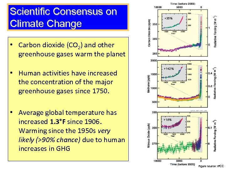 Scientific Consensus on Climate Change +35% • Carbon dioxide (CO 2) and other greenhouse