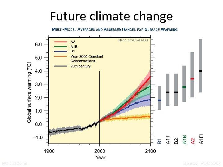 Future climate change PCC slide no. Source: IPCC 2007