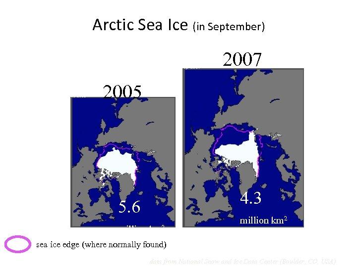 Arctic Sea Ice (in September) 2007 2005 4. 3 5. 6 million km 2