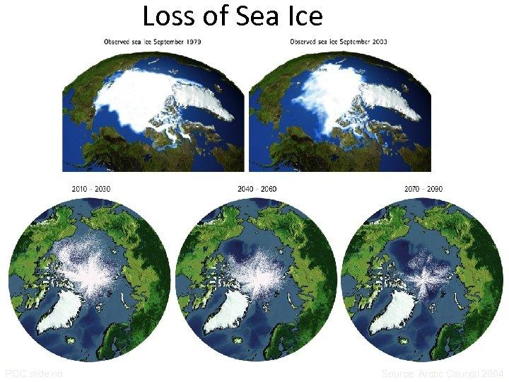 Loss of Sea Ice PCC slide no. Source: Arctic Council 2004