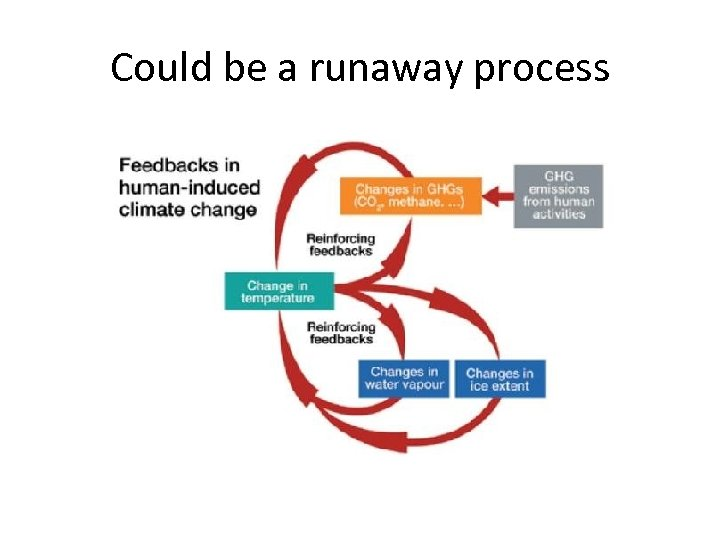 Could be a runaway process