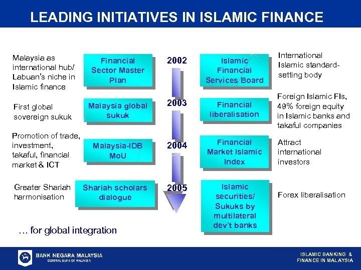 LEADING INITIATIVES IN ISLAMIC FINANCE Malaysia as international hub/ Labuan's niche in Islamic finance