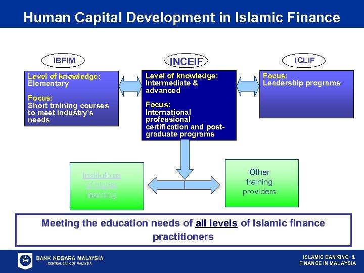 Human Capital Development in Islamic Finance IBFIM ICLIF INCEIF Level of knowledge: Elementary Focus: