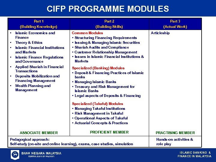 CIFP PROGRAMME MODULES Part 1 (Building Knowledge) • • Islamic Economics and Finance Theory
