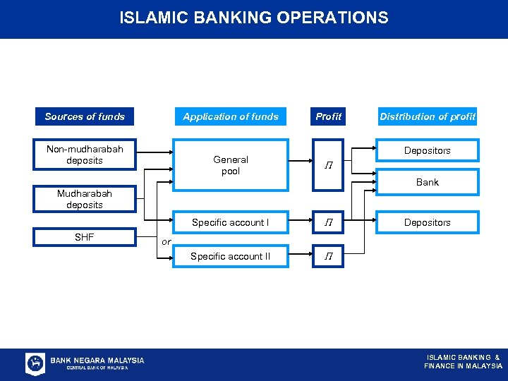 ISLAMIC BANKING OPERATIONS Sources of funds Application of funds Non-mudharabah deposits Profit Depositors General