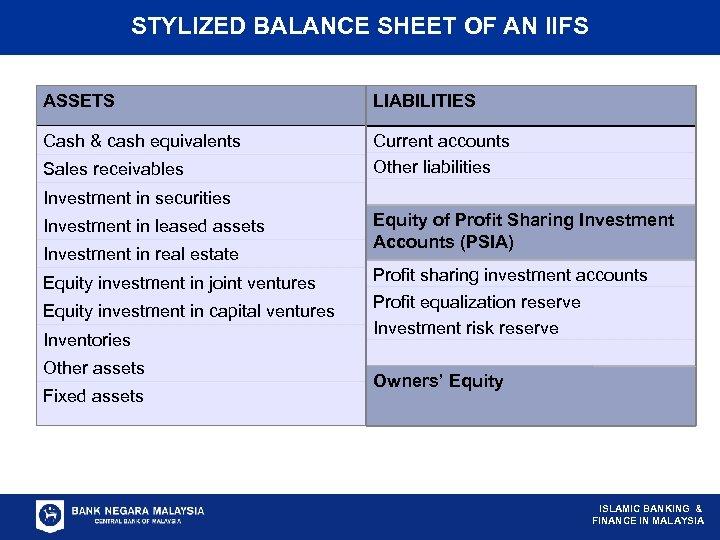 STYLIZED BALANCE SHEET OF AN IIFS ASSETS LIABILITIES Cash & cash equivalents Current accounts
