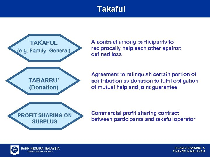 Concepts. Takaful on……. Based TAKAFUL (e. g. Family, General) A contract among participants to