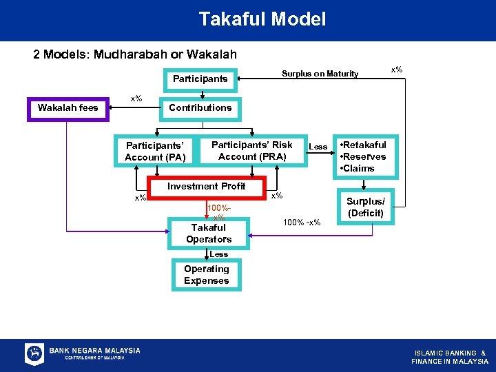 Takaful Model 2 Models: Mudharabah or Wakalah Participants Wakalah fees x% Surplus on Maturity