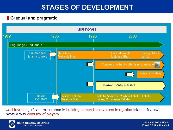 STAGES OF DEVELOPMENT Gradual and pragmatic Milestones 1969 1983 1993 2003 Pilgrimage Fund Board
