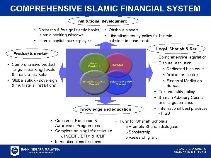 COMPREHENSIVE ISLAMIC FINANCIAL SYSTEM Institutional development • Domestic & foreign Islamic banks, • Offshore