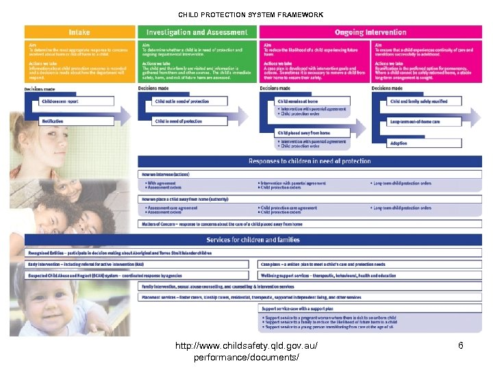 CHILD PROTECTION SYSTEM FRAMEWORK http: //www. childsafety. qld. gov. au/ performance/documents/ 6