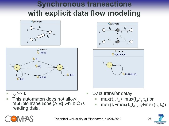 Synchronous transactions with explicit data flow modeling t 1 t 2 t 1 t