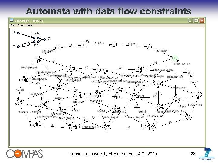 Automata with data flow constraints A BX Z C DY t 3 t 2