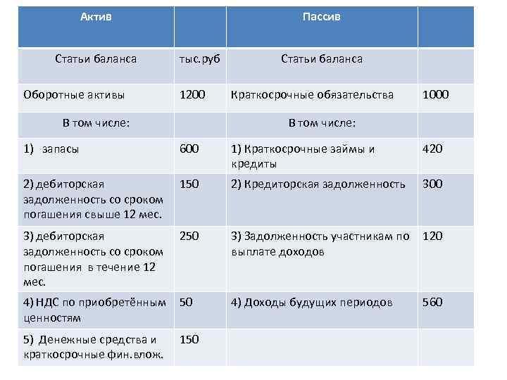 Актив Статьи баланса Оборотные активы Пассив тыс. руб 1200 В том числе: Статьи баланса