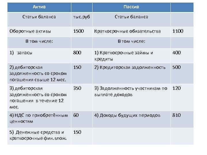 Актив Статьи баланса Оборотные активы Пассив тыс. руб 1500 В том числе: Статьи баланса