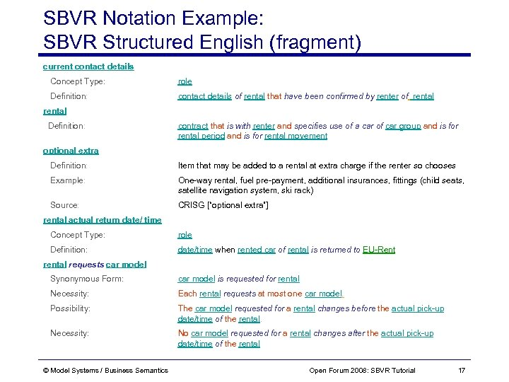 SBVR Notation Example: SBVR Structured English (fragment) current contact details Concept Type: role Definition: