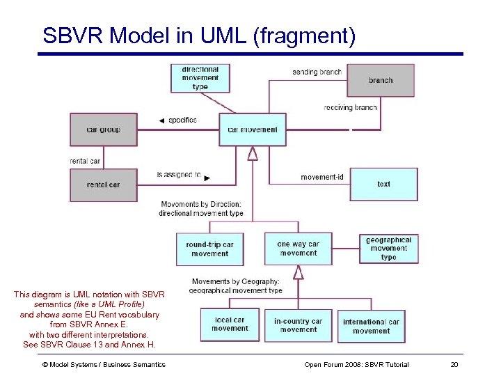 SBVR Model in UML (fragment) This diagram is UML notation with SBVR semantics (like