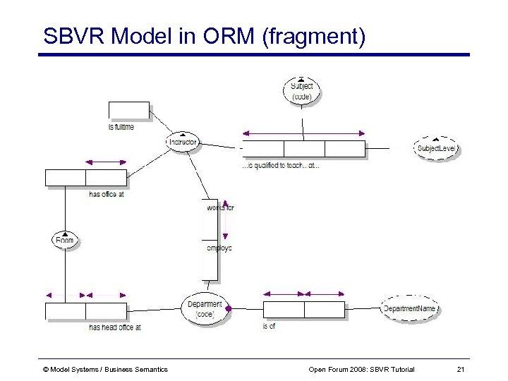 SBVR Model in ORM (fragment) © Model Systems / Business Semantics Open Forum 2008: