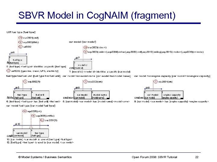 SBVR Model in Cog. NAIM (fragment) © Model Systems / Business Semantics Open Forum