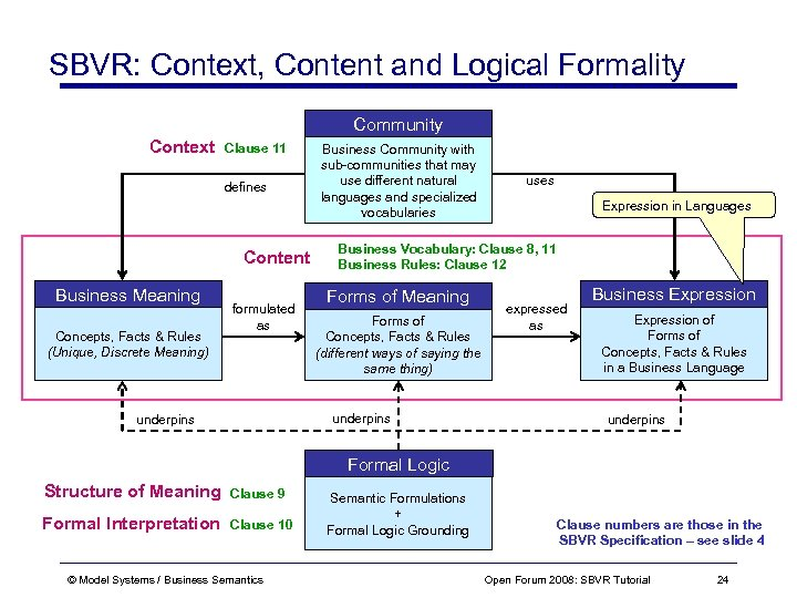SBVR: Context, Content and Logical Formality Community Context Clause 11 defines Content Business Meaning