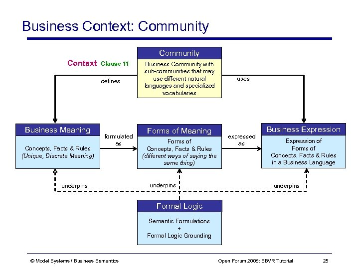 Business Context: Community Context Clause 11 defines Business Meaning Concepts, Facts & Rules (Unique,