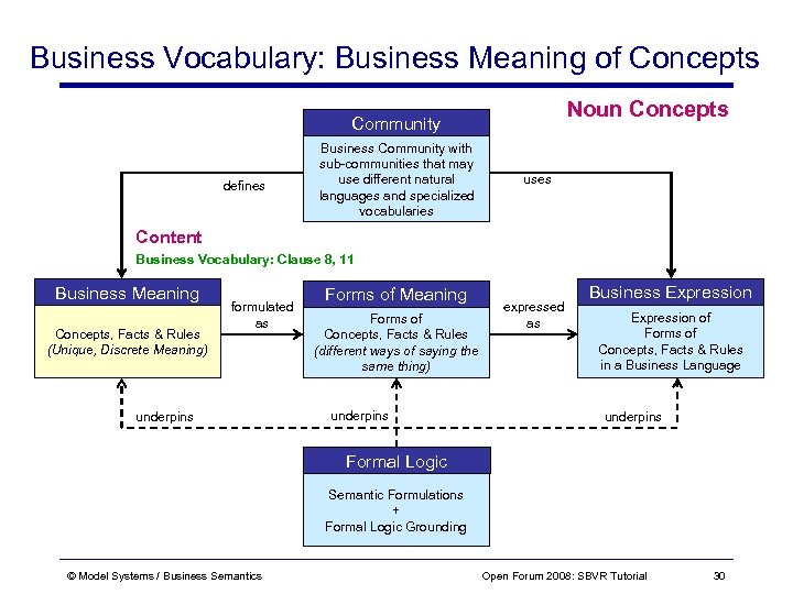 Business Vocabulary: Business Meaning of Concepts Noun Concepts Community defines Business Community with sub-communities