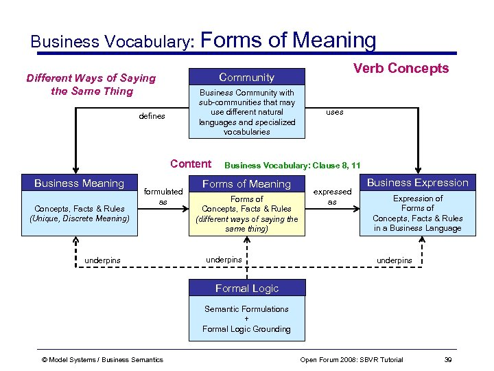 Business Vocabulary: Forms of Meaning Business Community with sub-communities that may use different natural