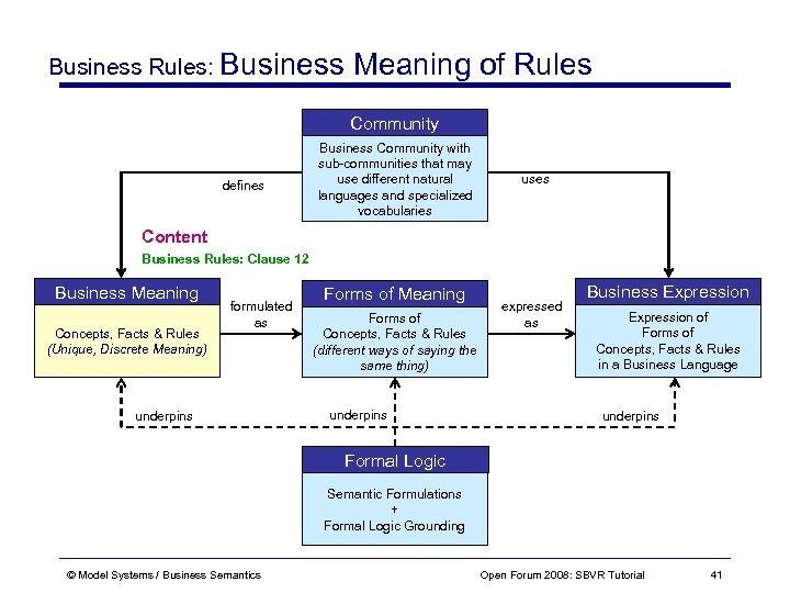 Business Rules: Business Meaning of Rules Community defines Business Community with sub-communities that may