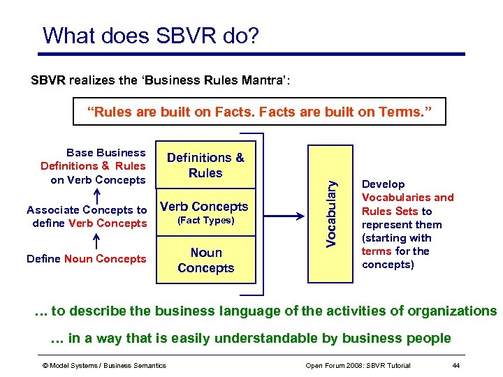 """What does SBVR do? SBVR realizes the 'Business Rules Mantra': """"Rules are built on"""
