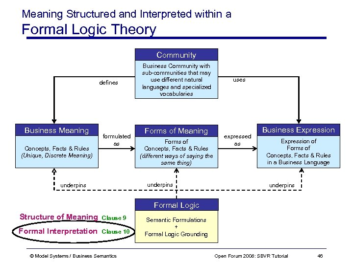 Meaning Structured and Interpreted within a Formal Logic Theory Community defines Business Meaning Concepts,
