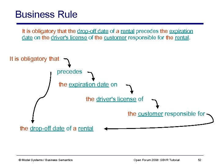 Business Rule It is obligatory that the drop-off date of a rental precedes the