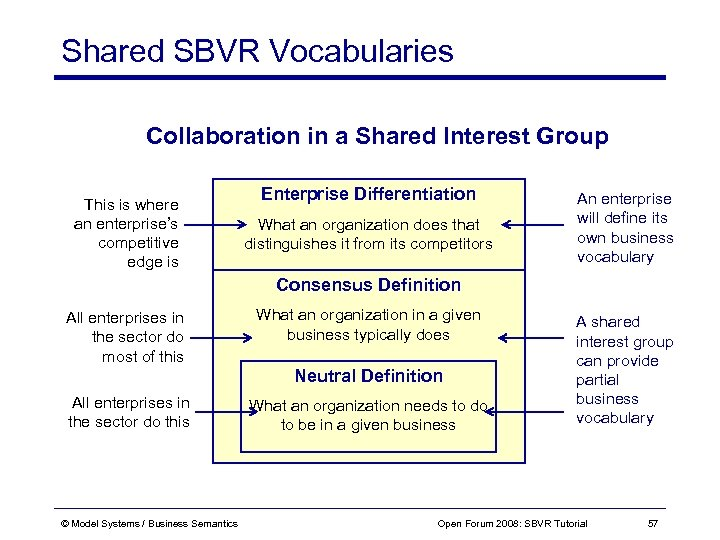 Shared SBVR Vocabularies Collaboration in a Shared Interest Group This is where an enterprise's