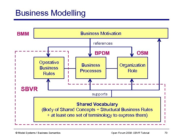 Business Modelling Business Motivation BMM references BPDM Operative Business Rules SBVR Business Processes OSM