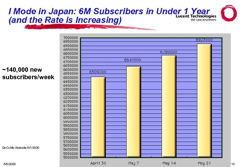I Mode in Japan: 6 M Subscribers in Under 1 Year (and the Rate