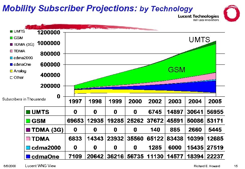 Mobility Subscriber Projections: by Technology UMTS GSM Subscribers in Thousands 6/5/2000 Lucent WNG View