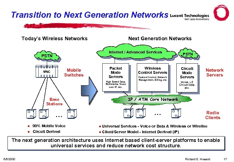Transition to Next Generation Networks Today's Wireless Networks Next Generation Networks Internet / Advanced