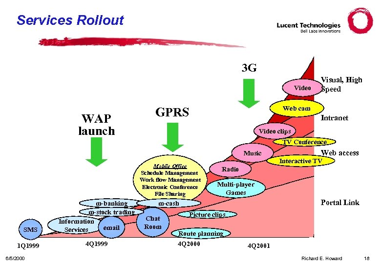 Services Rollout 3 G Video WAP launch Visual, High Speed Web cam GPRS Intranet