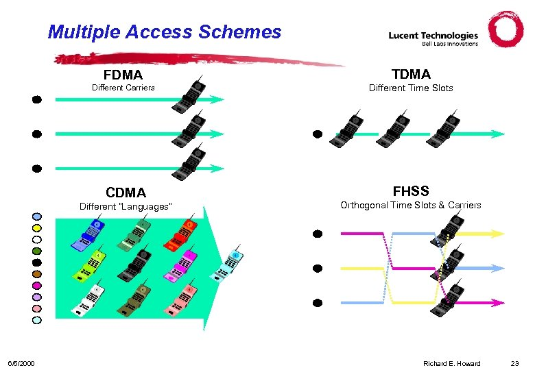 """Multiple Access Schemes FDMA TDMA Different Carriers Different Time Slots CDMA FHSS Different """"Languages"""""""