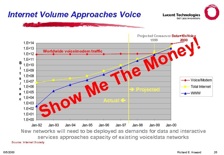 Internet Volume Approaches Voice Projected Crossover Data=10 x. Voice 1999 2000 Worldwide voice/modem traffic