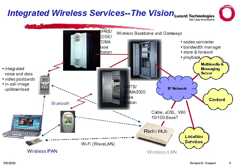 Integrated Wireless Services--The Vision GPRS/ EDGE/ TDMA Base Station Wireless Backbone and Gateways •