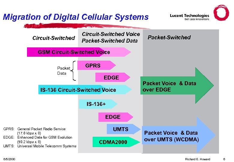 Migration of Digital Cellular Systems Circuit-Switched Voice Packet-Switched Data Packet-Switched GSM Circuit-Switched Voice Packet