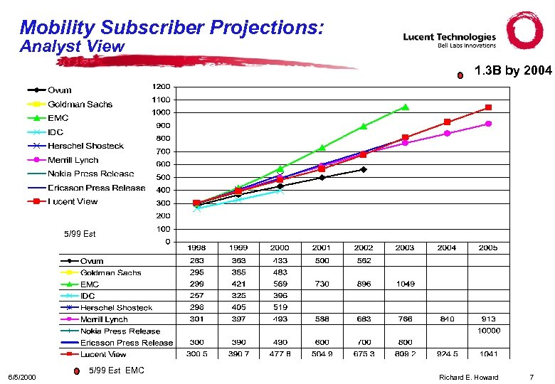 Mobility Subscriber Projections: Analyst View 1. 3 B by 2004 5/99 Est 6/5/2000 5/99