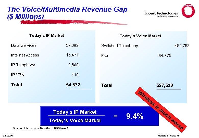 The Voice/Multimedia Revenue Gap ($ Millions) Today's IP Market Today's Voice Market Data Services
