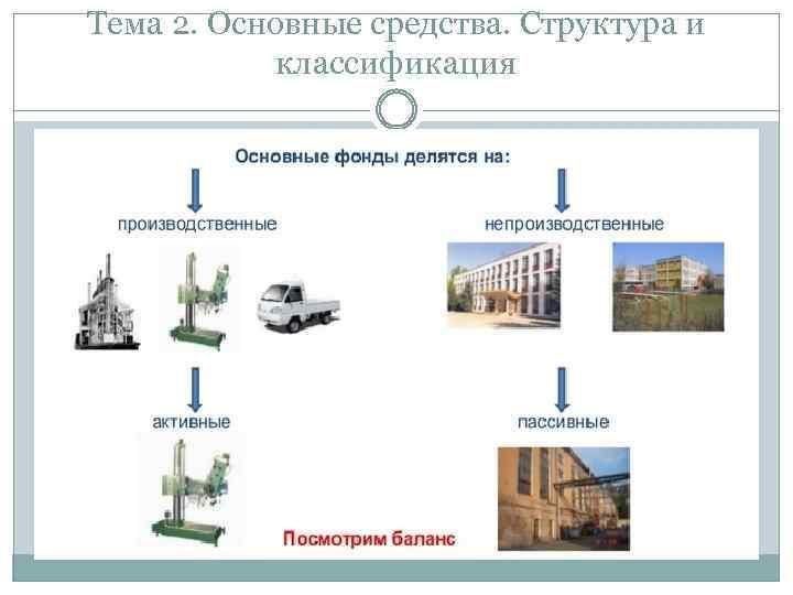 Тема 2. Основные средства. Структура и классификация