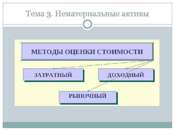 Тема 3. Нематериальные активы