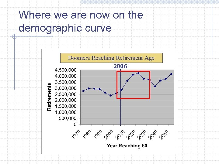 Where we are now on the demographic curve Boomers Reaching Retirement Age 2006