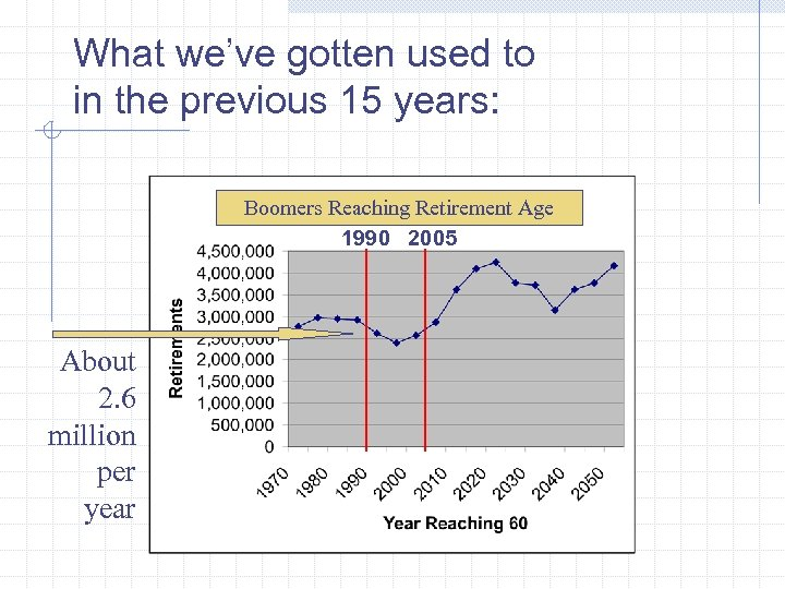 What we've gotten used to in the previous 15 years: Boomers Reaching Retirement Age