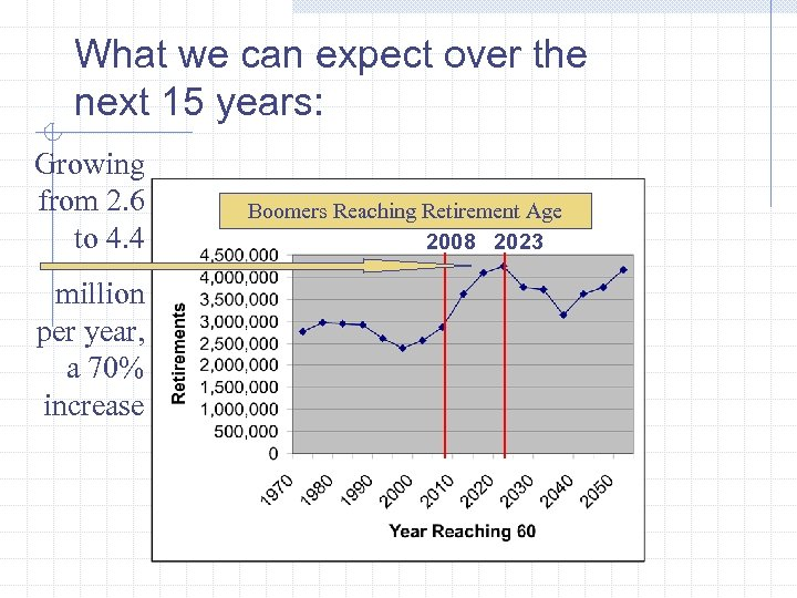 What we can expect over the next 15 years: Growing from 2. 6 to